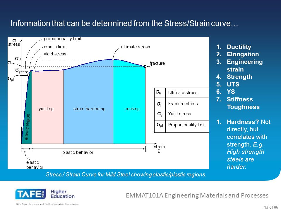 Information that can be determined from the Stress/Strain curve…