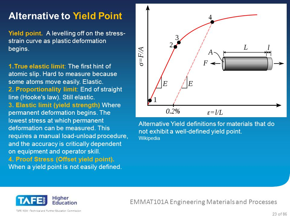 Alternative to Yield Point