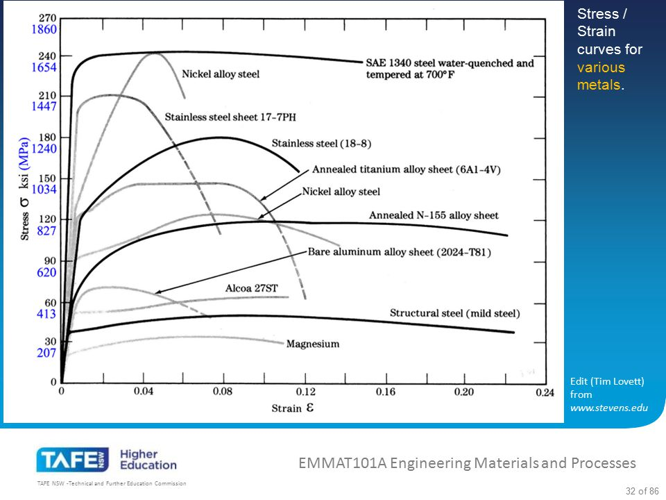 EMMAT101A Engineering Materials and Processes