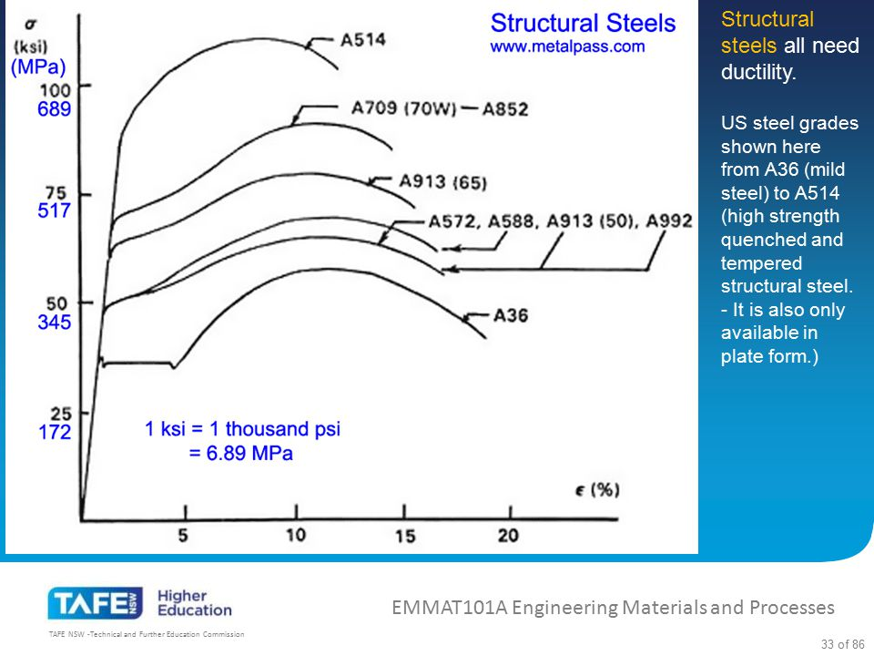Structural steels all need ductility.