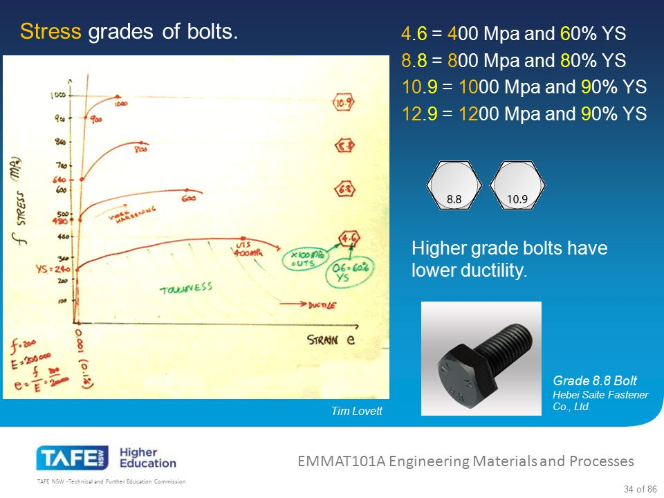 Stress grades of bolts. 4.6 = 400 Mpa and 60% YS