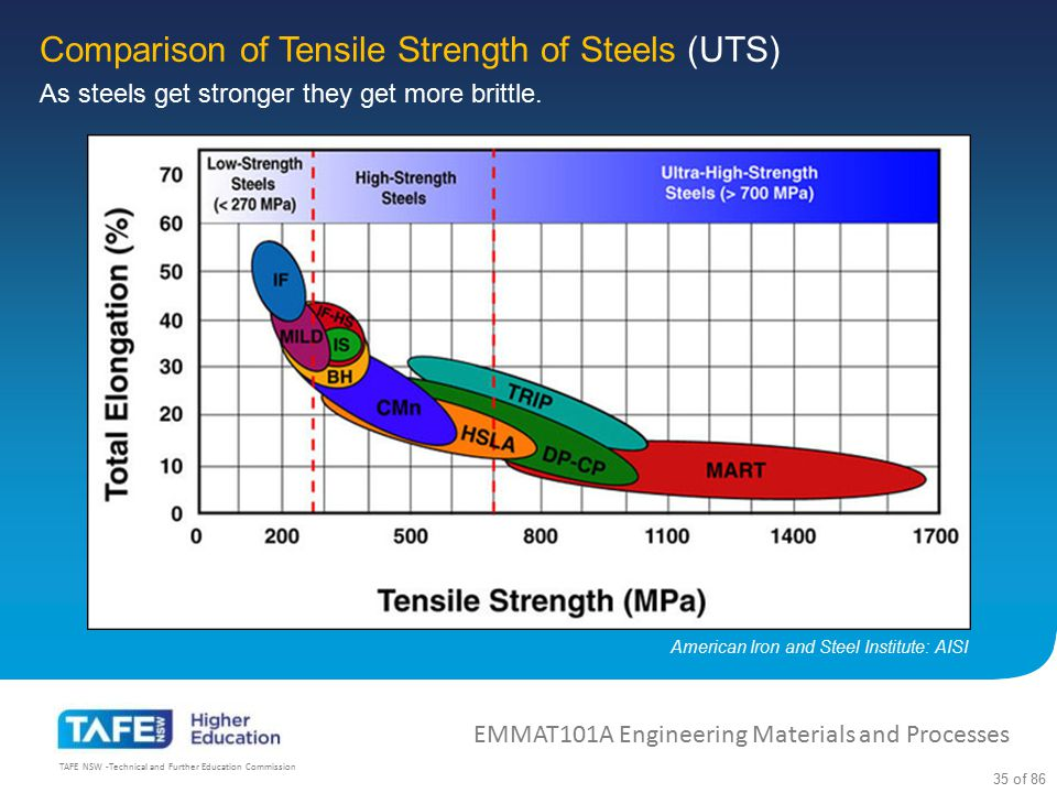 Comparison of Tensile Strength of Steels (UTS)