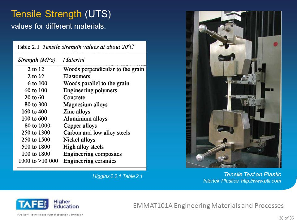 Tensile Strength (UTS)