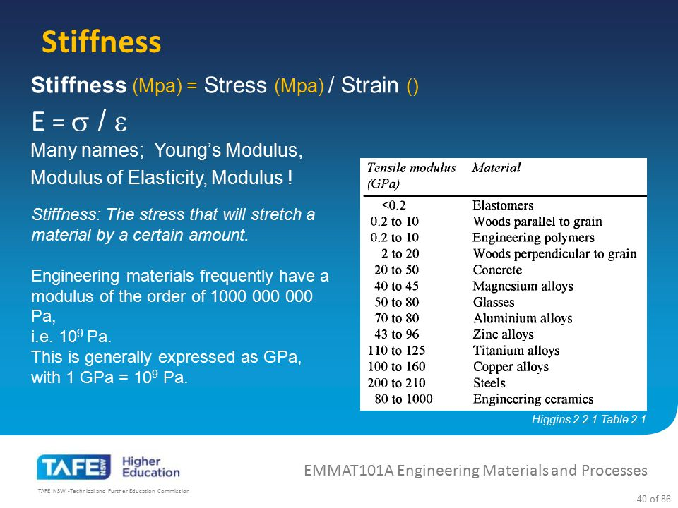 Stiffness E =  /  Many names; Young's Modulus,