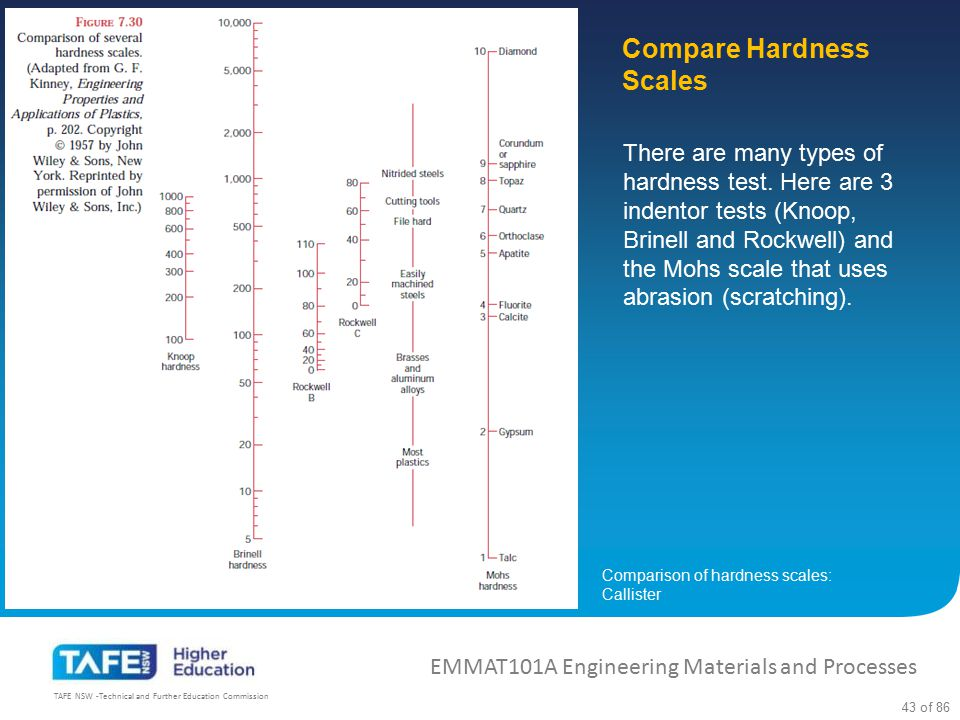 Compare Hardness Scales
