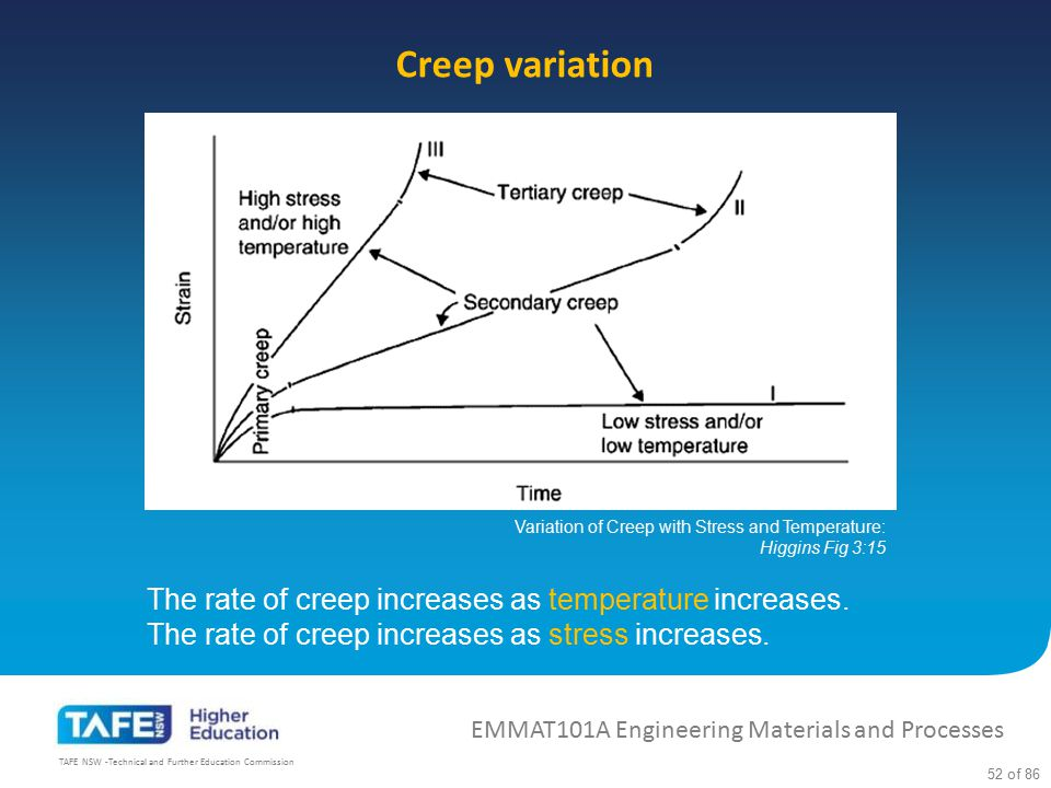 Creep variation The rate of creep increases as temperature increases.