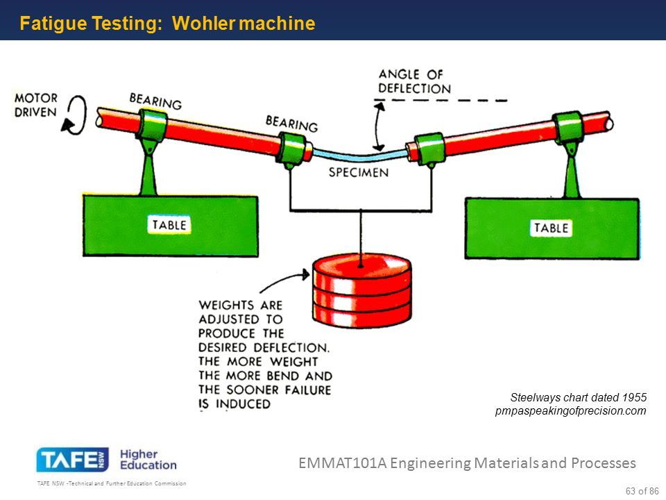 Fatigue Testing: Wohler machine .