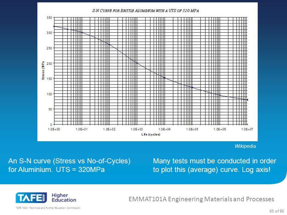 An S-N curve (Stress vs No-of-Cycles) for Aluminium. UTS = 320MPa