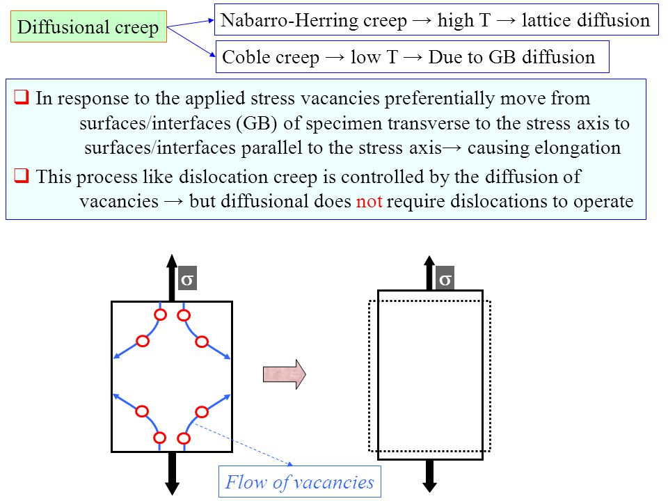 Nabarro-Herring creep → high T → lattice diffusion