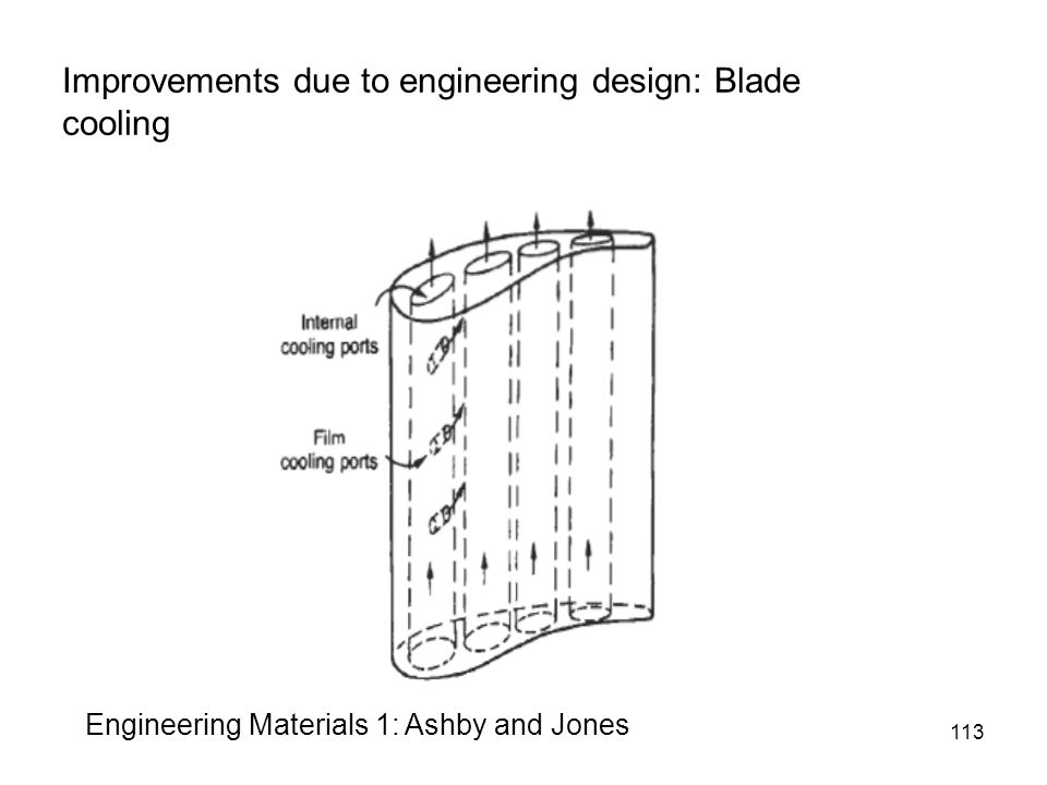 Improvements due to engineering design: Blade cooling