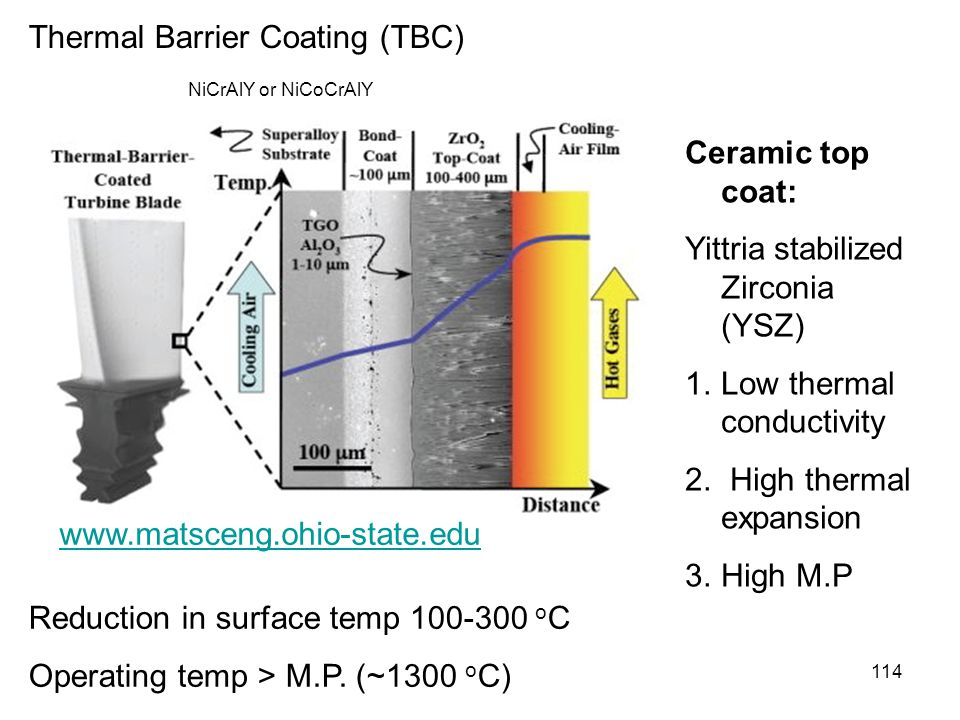 Thermal Barrier Coating (TBC)