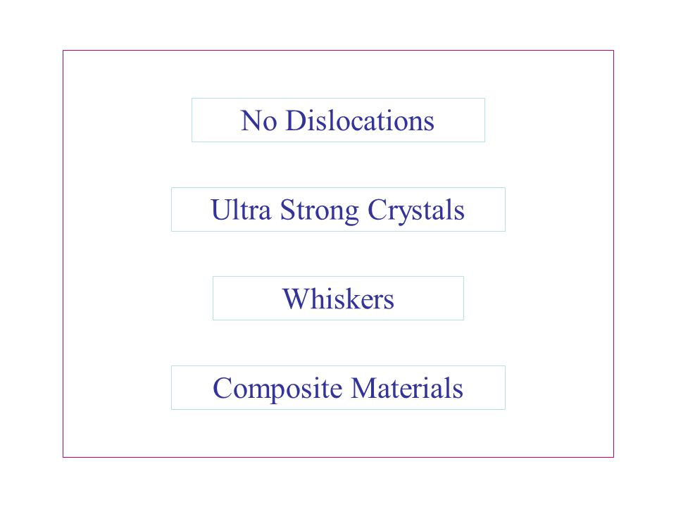 No Dislocations Ultra Strong Crystals Whiskers Composite Materials
