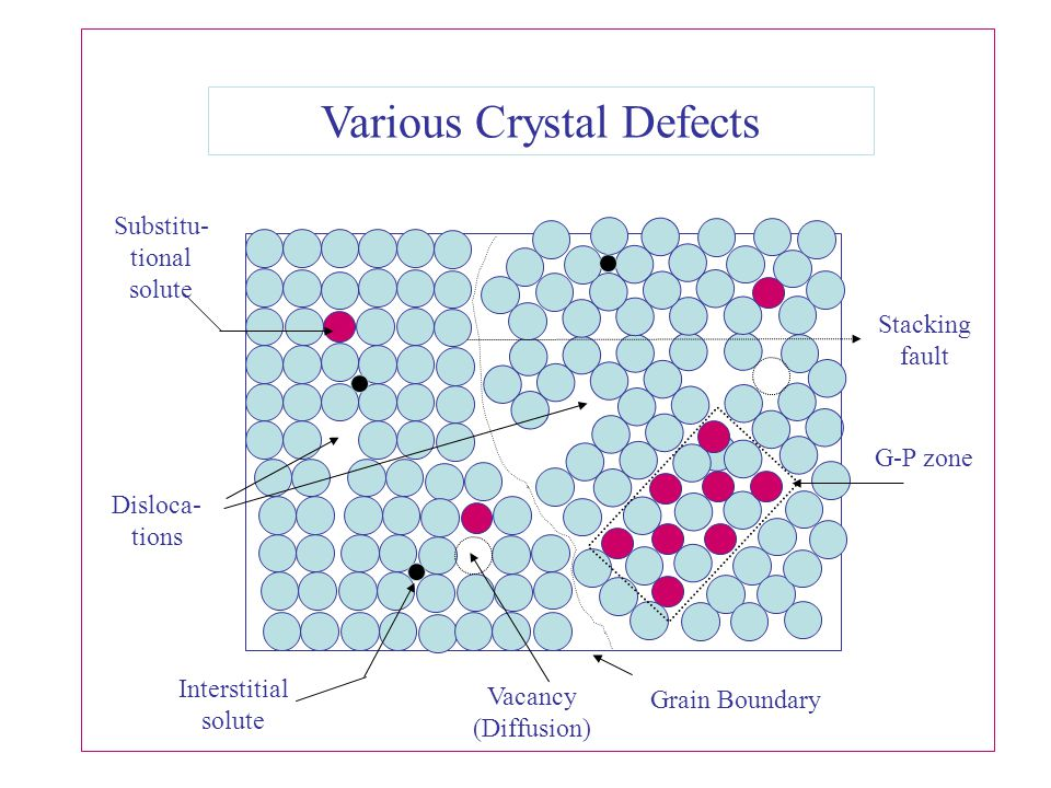 Various Crystal Defects