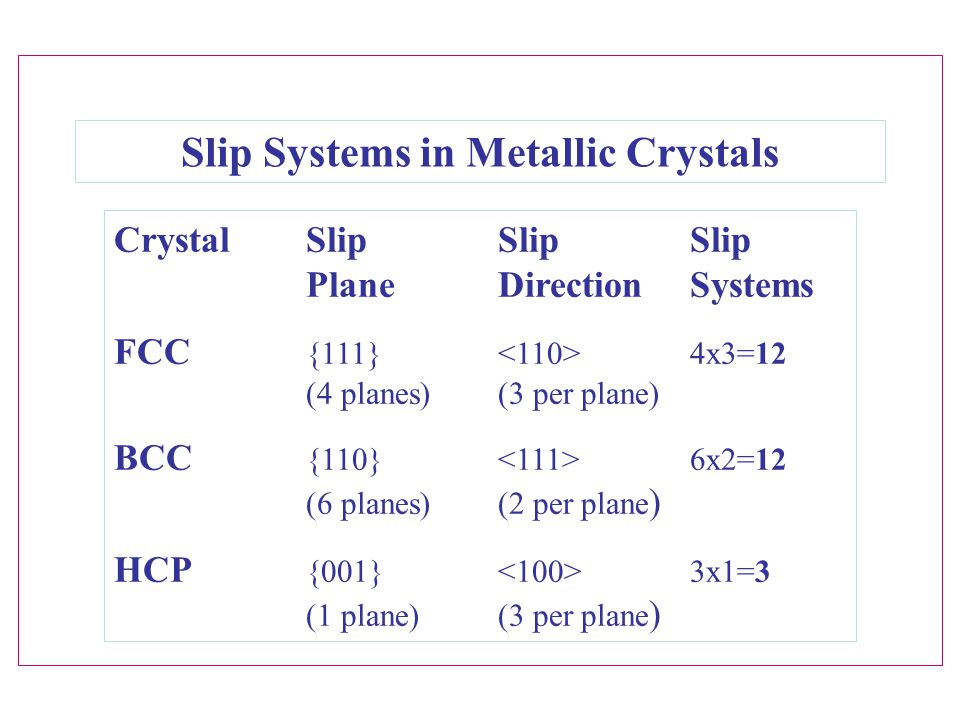 Slip Systems in Metallic Crystals
