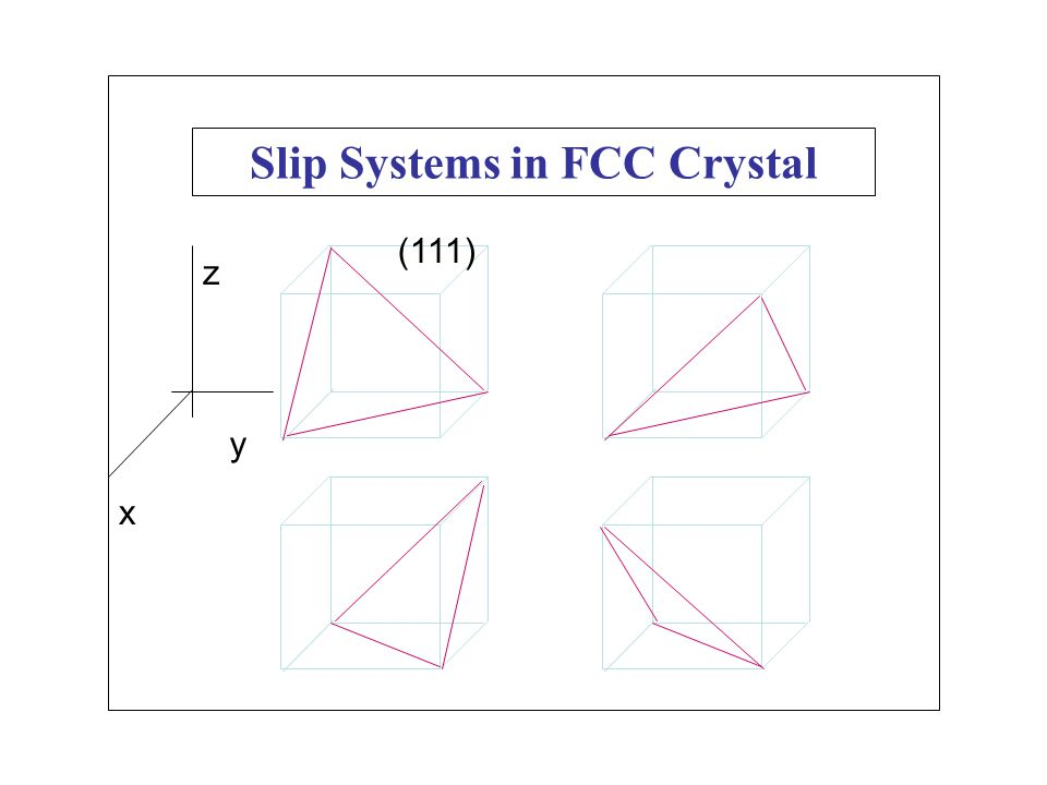 Slip Systems in FCC Crystal