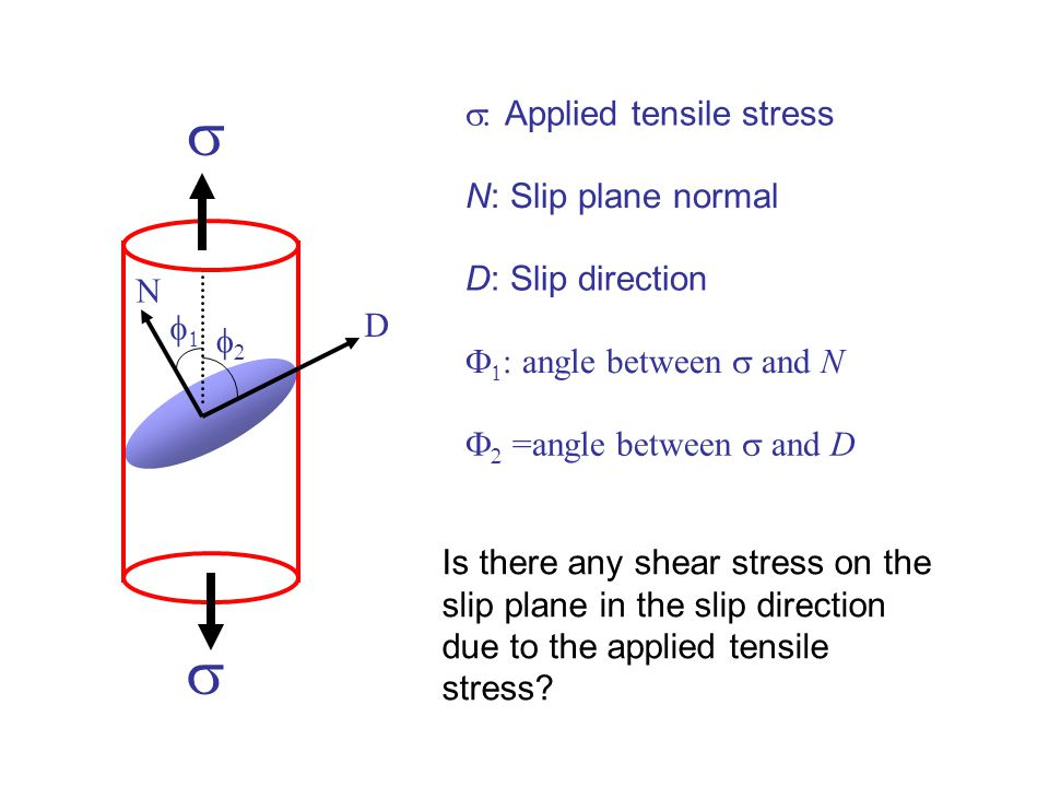 s s s: Applied tensile stress N: Slip plane normal D: Slip direction N