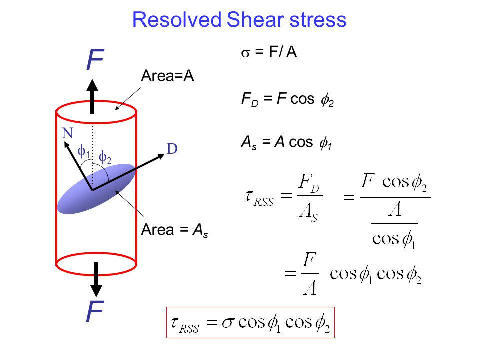 F F Resolved Shear stress  = F/ A Area=A FD = F cos 2 N