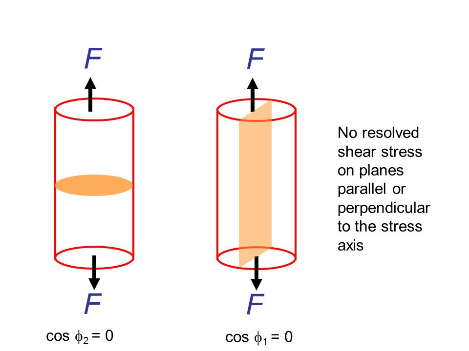 F F. No resolved shear stress on planes parallel or perpendicular to the stress axis. F. F. cos 2 = 0.