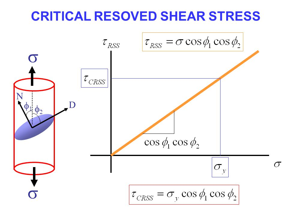 CRITICAL RESOVED SHEAR STRESS