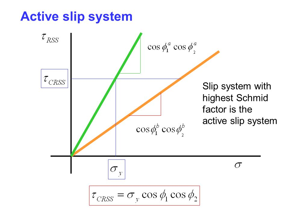 Active slip system Slip system with highest Schmid factor is the active slip system