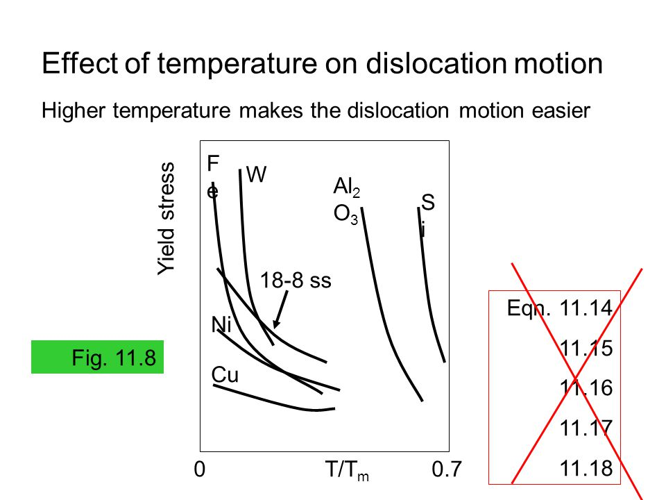 Effect of temperature on dislocation motion