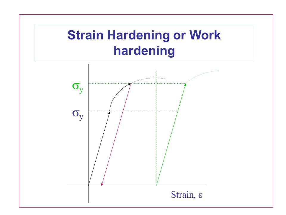 Strain Hardening or Work hardening