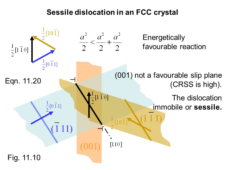 Sessile dislocation in an FCC crystal
