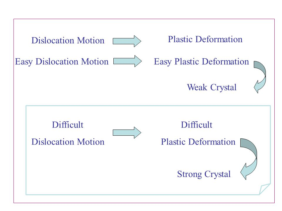 Easy Dislocation Motion Easy Plastic Deformation