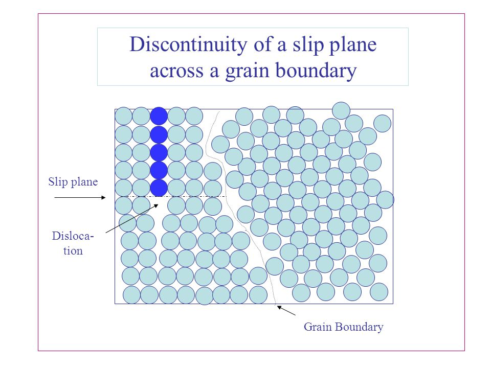 Discontinuity of a slip plane across a grain boundary
