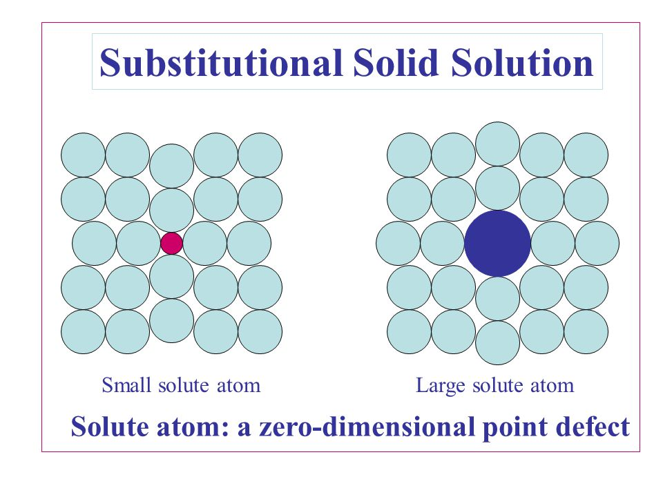 Substitutional Solid Solution