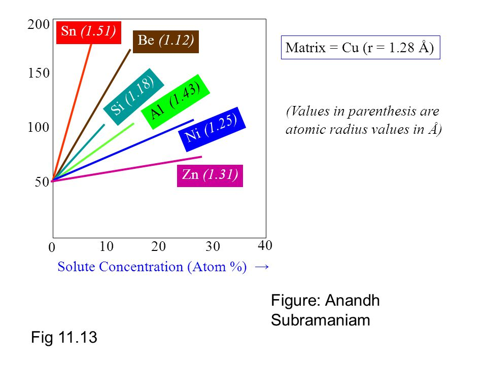 Figure: Anandh Subramaniam
