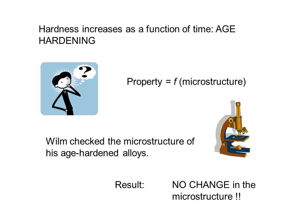 Hardness increases as a function of time: AGE HARDENING