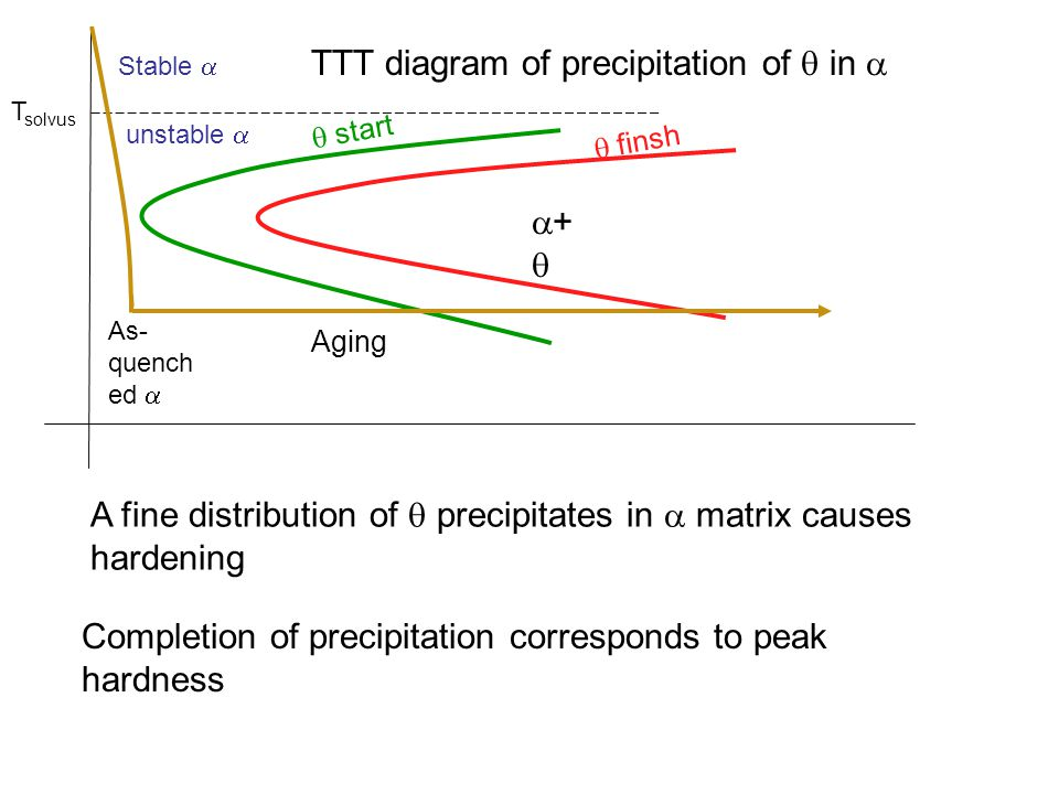 TTT diagram of precipitation of  in 