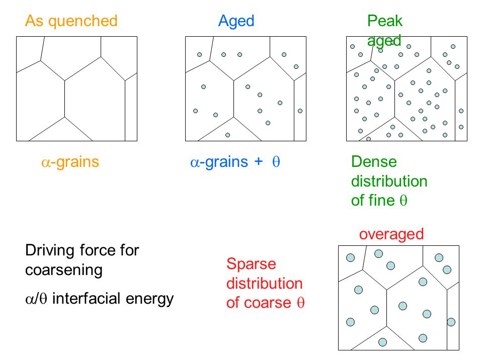 -grains As quenched. -grains +  Aged. Peak aged. Dense distribution of fine  overaged. Sparse distribution of coarse 