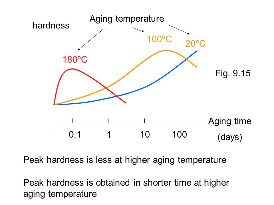 Aging temperature hardness. 100ºC. 20ºC. 180ºC. Fig. 9.15. Aging time. 0.1. 1. 10. 100. (days)