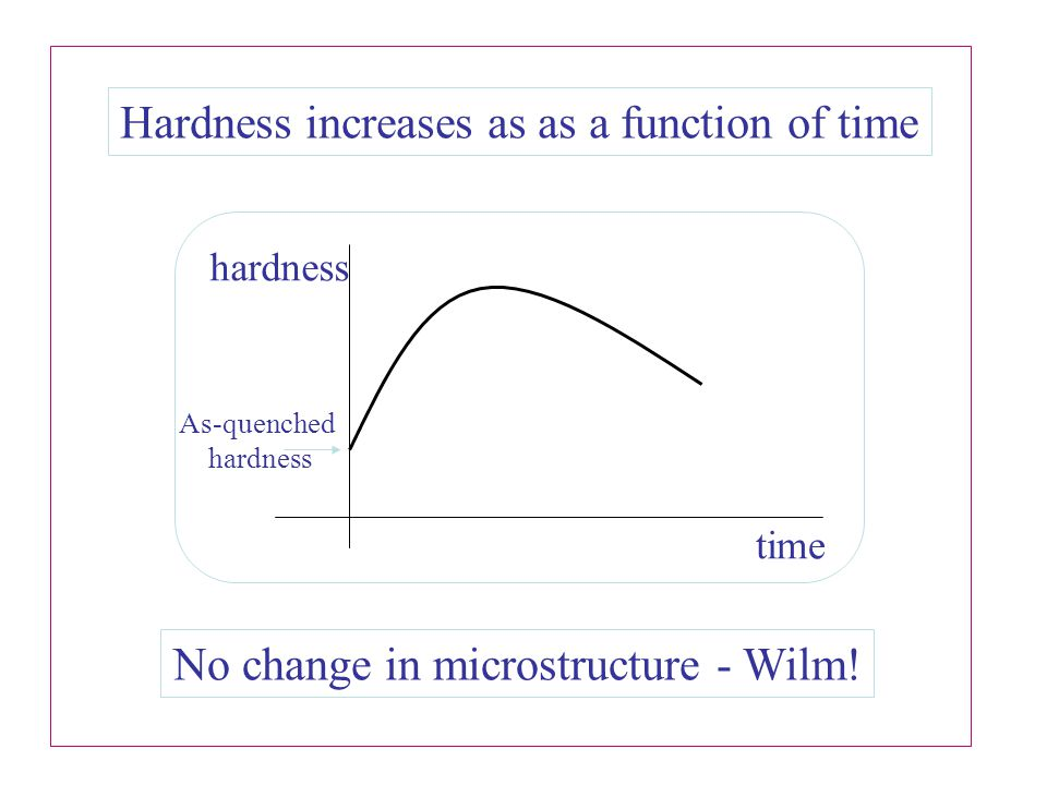 Hardness increases as as a function of time