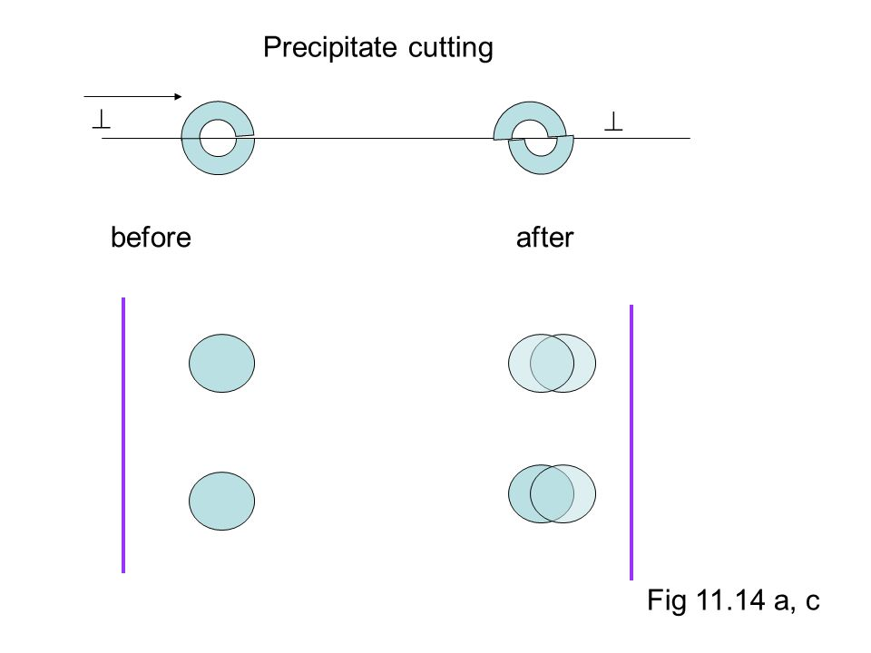 Precipitate cutting   before after Fig 11.14 a, c