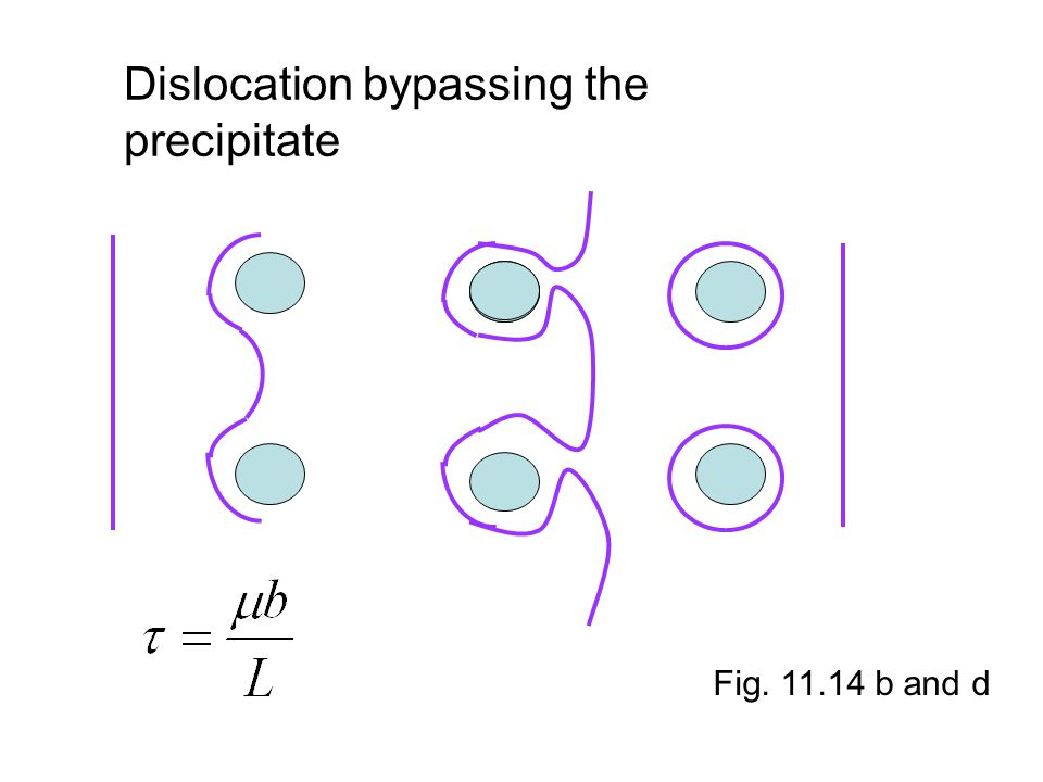 Dislocation bypassing the precipitate