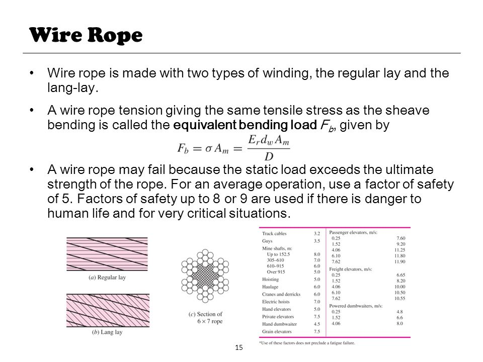 Wire Rope Wire rope is made with two types of winding, the regular lay and the lang-lay.