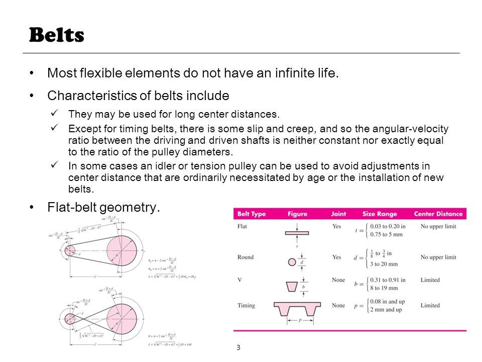 Belts Most flexible elements do not have an infinite life.