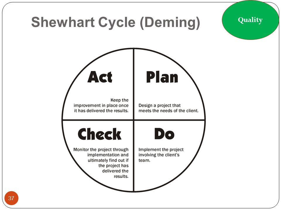 Shewhart Cycle (Deming)