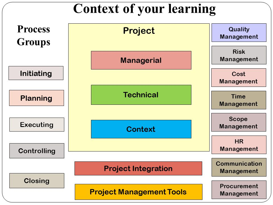 Context of your learning