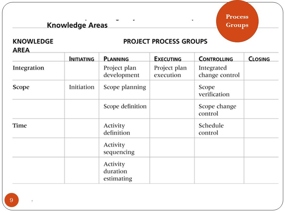 Process Groups ,