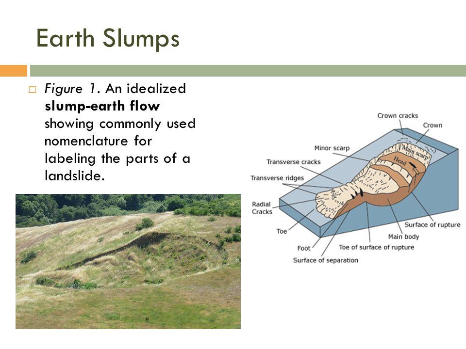 Earth Slumps Figure 1.