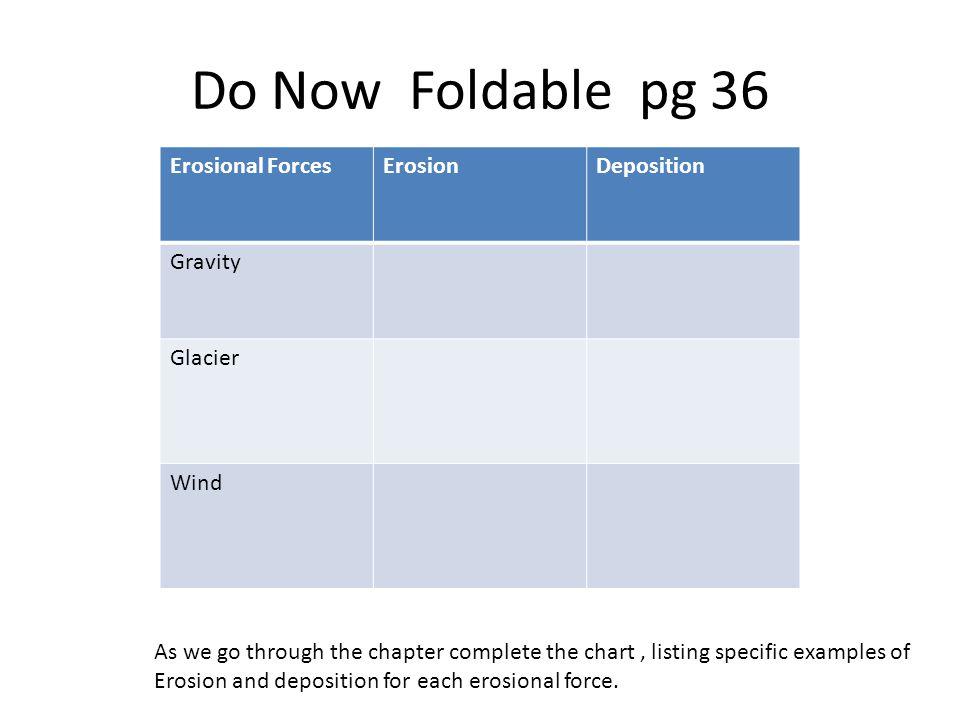 Do Now Foldable pg 36 Erosional Forces Erosion Deposition Gravity