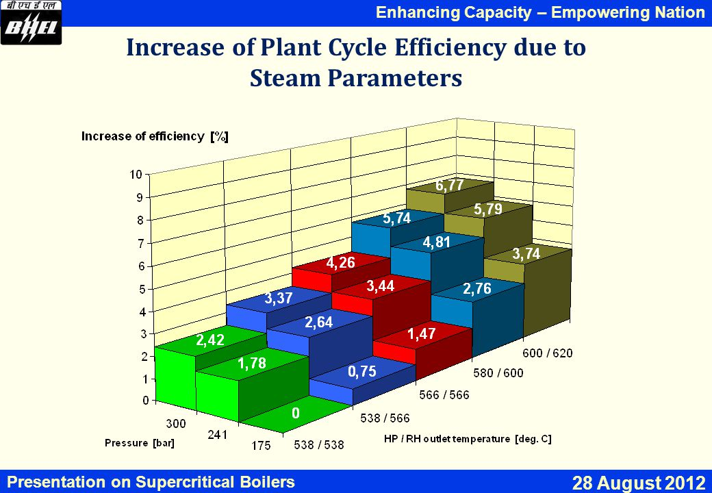 Increase of Plant Cycle Efficiency due to Steam Parameters