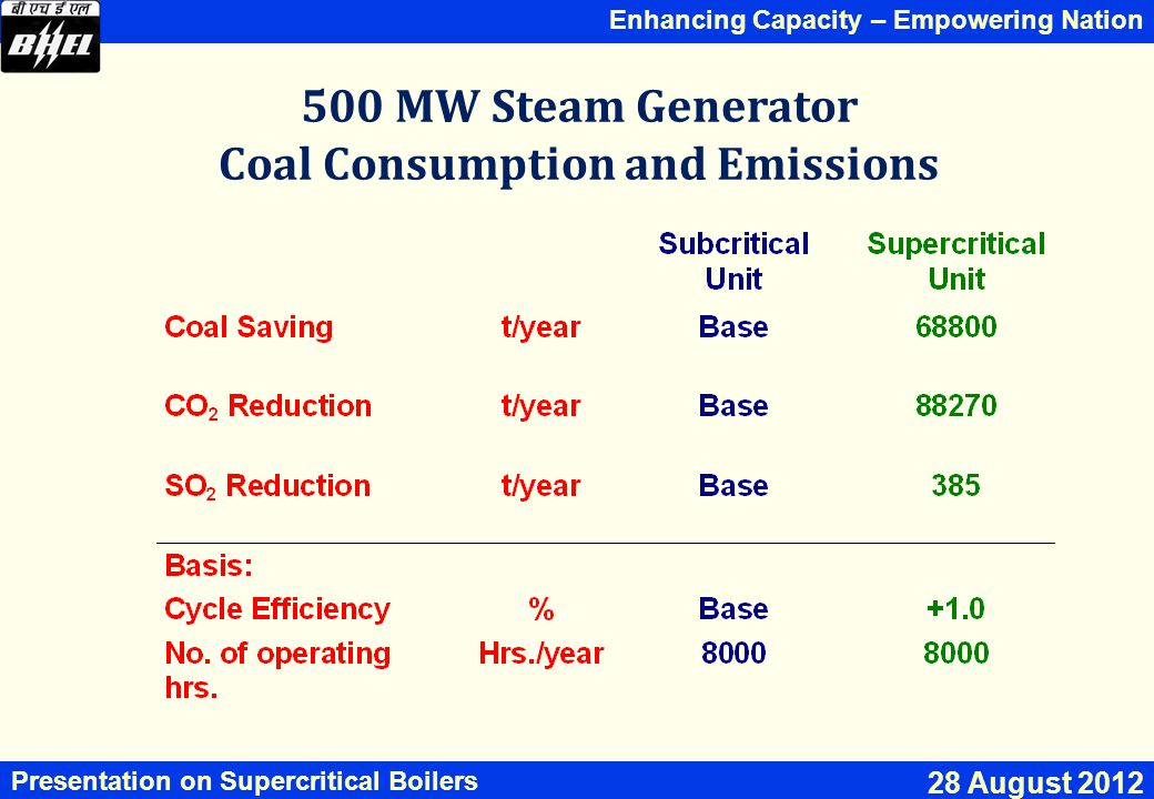 500 MW Steam Generator Coal Consumption and Emissions