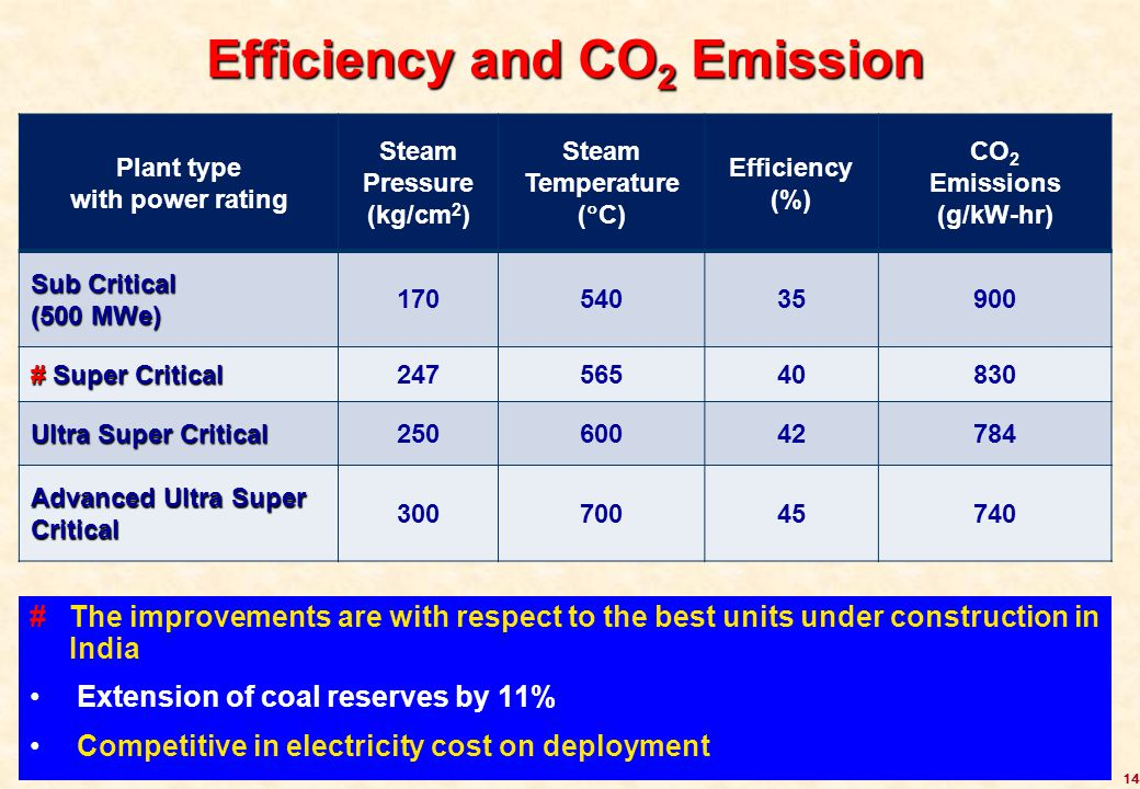 Efficiency and CO2 Emission