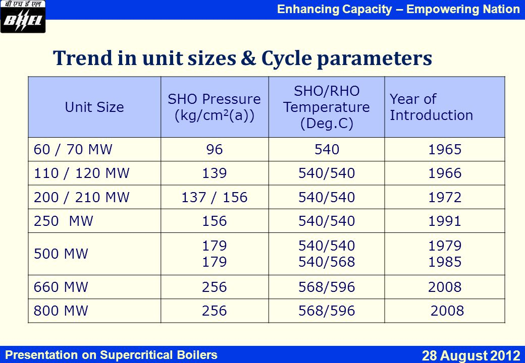 Trend in unit sizes & Cycle parameters