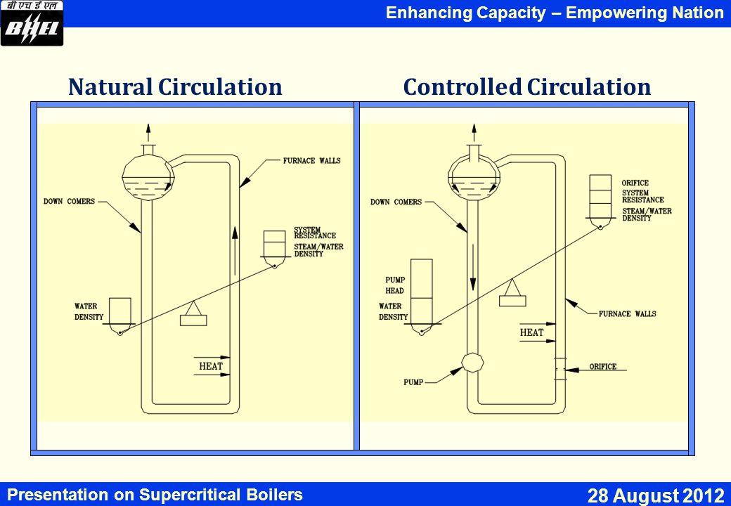 Natural Circulation Controlled Circulation